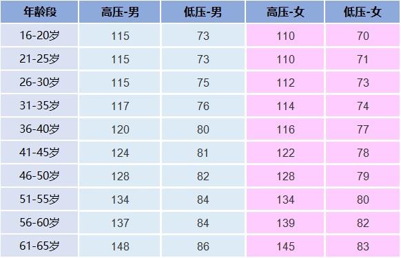 各年龄段血压、血糖、血脂、尿酸标准对照表,看看你是否健康