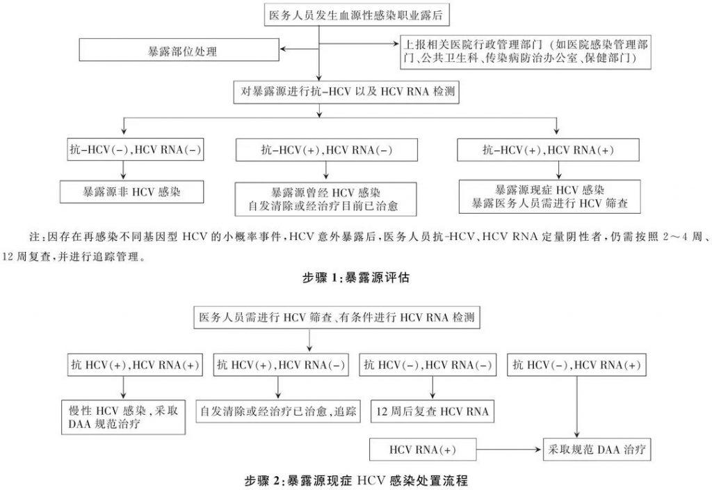 《中国丙型病毒性肝炎医院感染防控指南(2021年版)》发布!